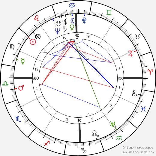 Robert Minard Garrels день рождения гороскоп, Robert Minard Garrels Натальная карта онлайн