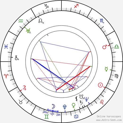 Unto Varjonen tema natale, oroscopo, Unto Varjonen oroscopi gratuiti, astrologia