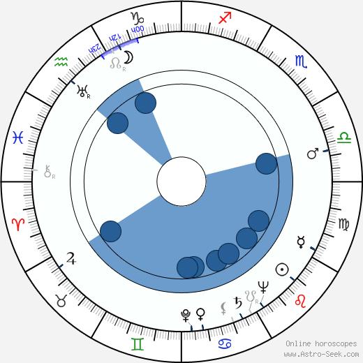 William K. Coors wikipedia, horoscope, astrology, instagram
