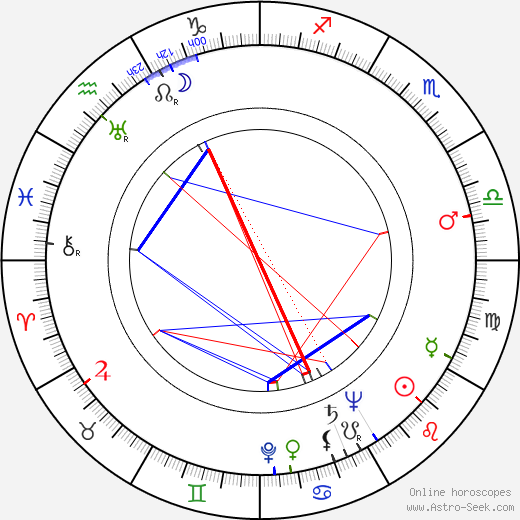 William K. Coors birth chart, William K. Coors astro natal horoscope, astrology