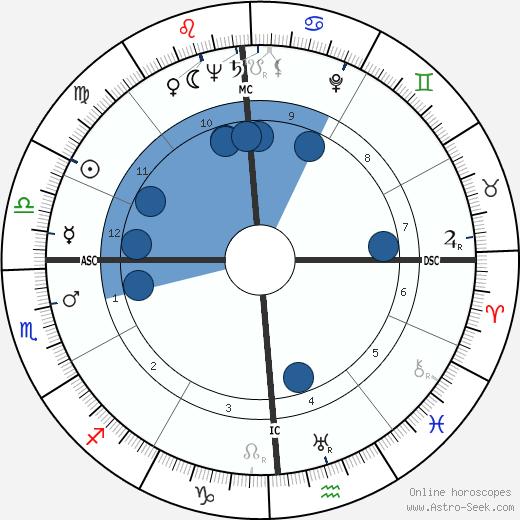 Aldo Moro wikipedia, horoscope, astrology, instagram