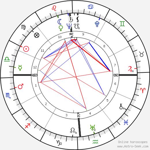 Aldo Moro tema natale, oroscopo, Aldo Moro oroscopi gratuiti, astrologia