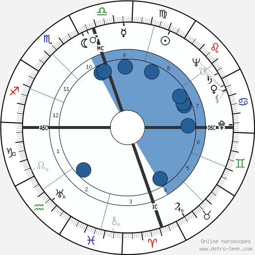 Dorothy May Bundy Cheney wikipedia, horoscope, astrology, instagram