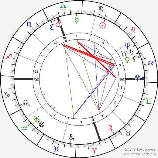 Dorothy May Bundy Cheney tema natale, oroscopo, Dorothy May Bundy Cheney oroscopi gratuiti, astrologia