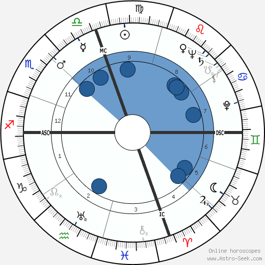 Frederick Carlton Weyand wikipedia, horoscope, astrology, instagram