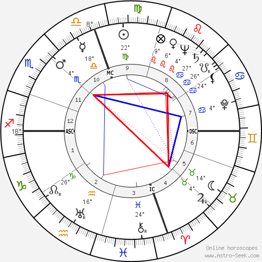 Frederick Carlton Weyand birth chart, biography, wikipedia 2019, 2020