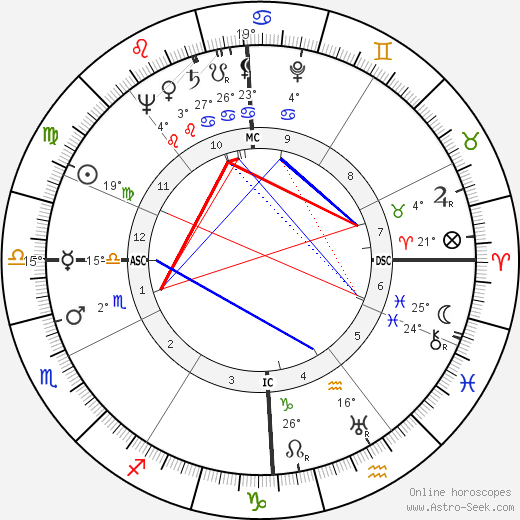 Gabriel Gauthier birth chart, biography, wikipedia 2019, 2020