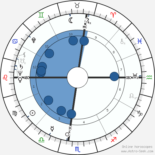 George F. Rodden wikipedia, horoscope, astrology, instagram