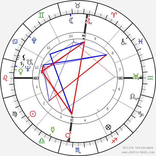 George F. Rodden astro natal birth chart, George F. Rodden horoscope, astrology