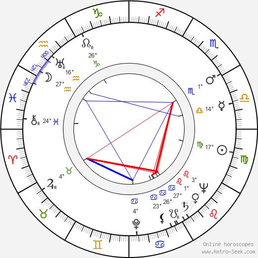 Harry Kleiner birth chart, biography, wikipedia 2020, 2021