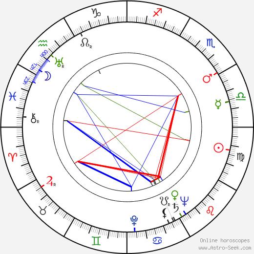 Harry Kleiner birth chart, Harry Kleiner astro natal horoscope, astrology
