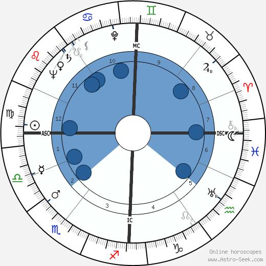 Henri van Praag wikipedia, horoscope, astrology, instagram