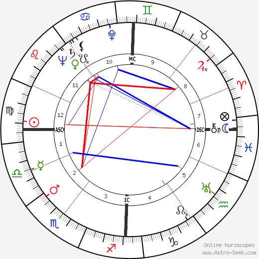 Henri van Praag день рождения гороскоп, Henri van Praag Натальная карта онлайн