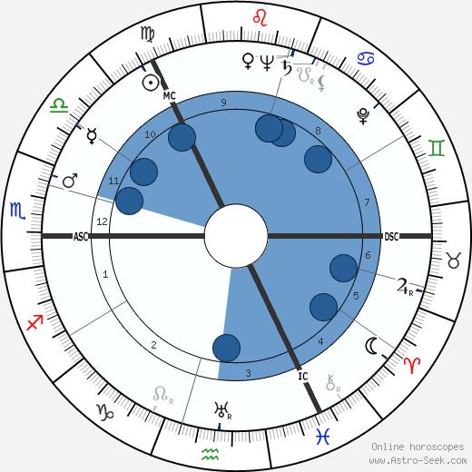 John Currie Gunn wikipedia, horoscope, astrology, instagram