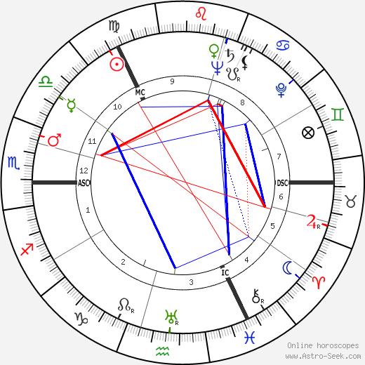 John Currie Gunn tema natale, oroscopo, John Currie Gunn oroscopi gratuiti, astrologia
