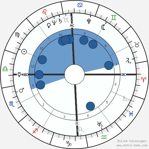 John Jacob Rhodes wikipedia, horoscope, astrology, instagram