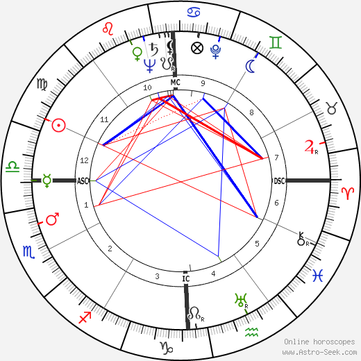 John Jacob Rhodes день рождения гороскоп, John Jacob Rhodes Натальная карта онлайн