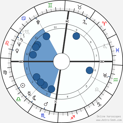 Josef Traxel wikipedia, horoscope, astrology, instagram