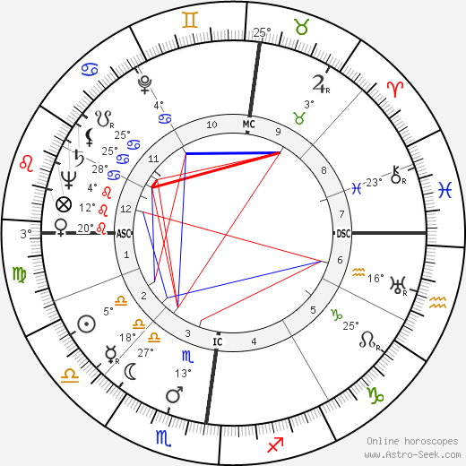 Josef Traxel birth chart, biography, wikipedia 2019, 2020