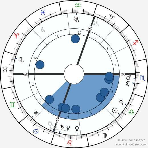Joseph Buchler horoscope, astrology, sign, zodiac, date of birth, instagram