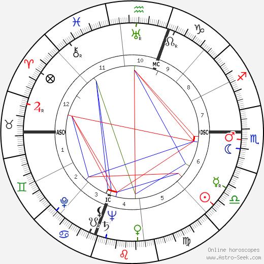Joseph Buchler tema natale, oroscopo, Joseph Buchler oroscopi gratuiti, astrologia