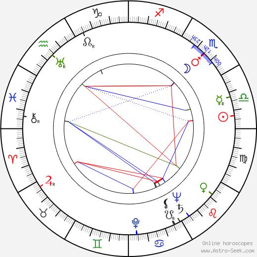 Konstantin Kostov astro natal birth chart, Konstantin Kostov horoscope, astrology