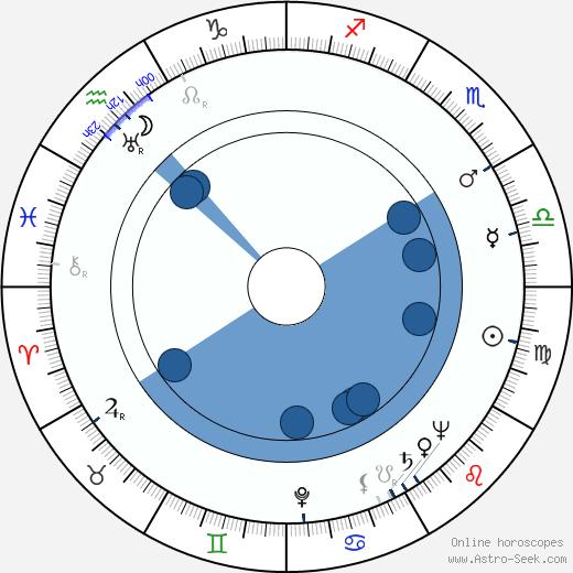 Lionello De Felice wikipedia, horoscope, astrology, instagram