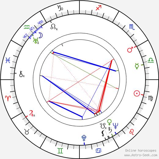 Lionello De Felice tema natale, oroscopo, Lionello De Felice oroscopi gratuiti, astrologia