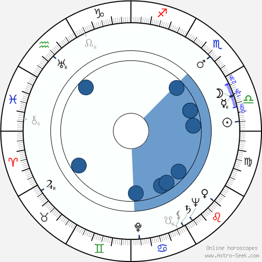Maija Lehtonen wikipedia, horoscope, astrology, instagram
