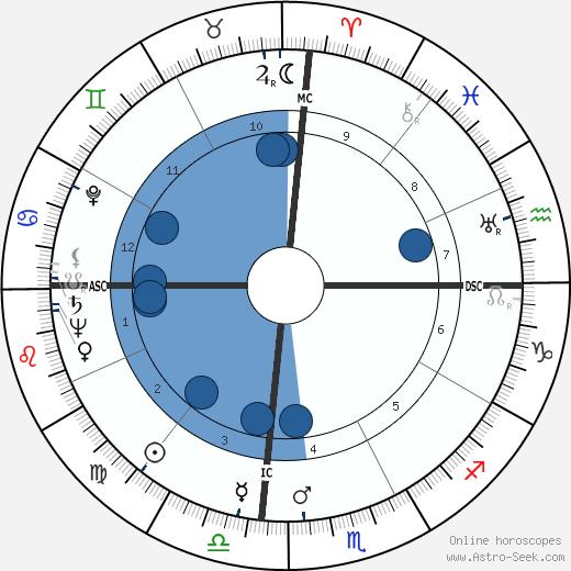 Margaret Lockwood wikipedia, horoscope, astrology, instagram