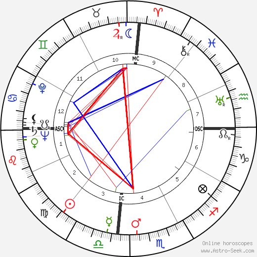 Маргарет Локвуд Margaret Lockwood день рождения гороскоп, Margaret Lockwood Натальная карта онлайн