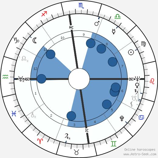 Margaret Millard wikipedia, horoscope, astrology, instagram