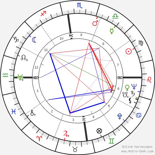Margaret Millard tema natale, oroscopo, Margaret Millard oroscopi gratuiti, astrologia