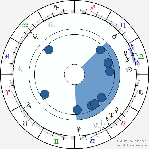 Olga Lepeshinskaya wikipedia, horoscope, astrology, instagram