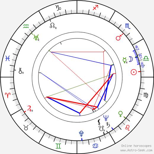 Лепешинская Olga Lepeshinskaya день рождения гороскоп, Olga Lepeshinskaya Натальная карта онлайн