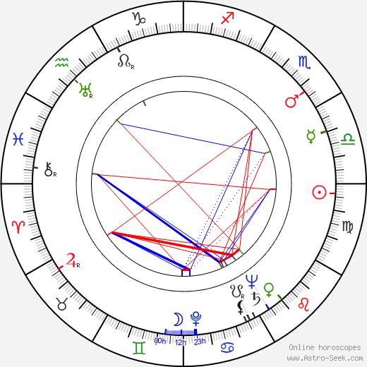 Otso Pietinen birth chart, Otso Pietinen astro natal horoscope, astrology