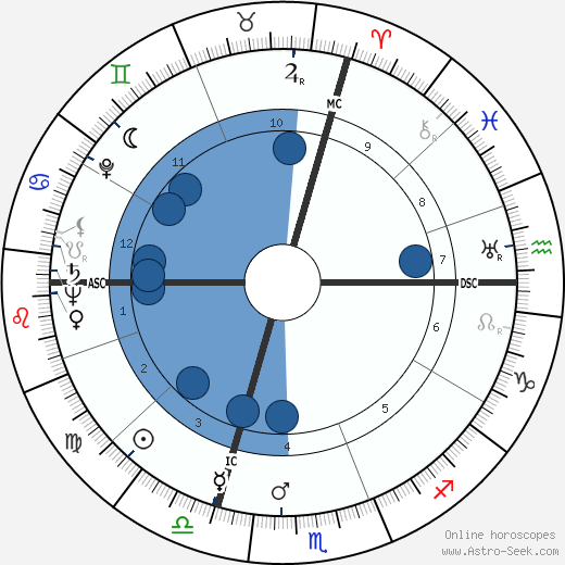 Paul Revoyaz wikipedia, horoscope, astrology, instagram