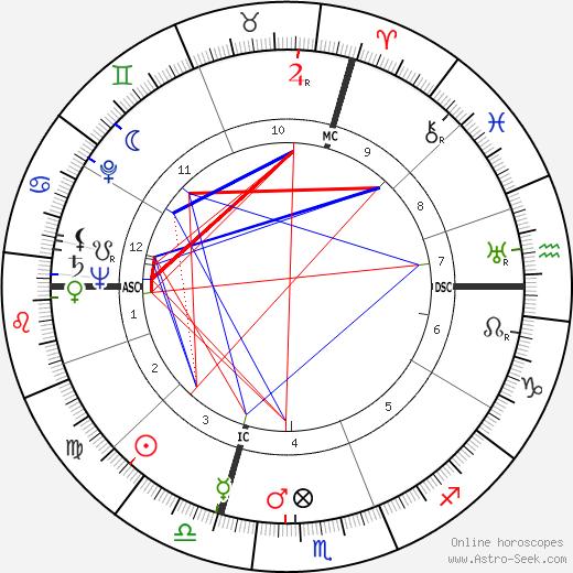 Paul Revoyaz tema natale, oroscopo, Paul Revoyaz oroscopi gratuiti, astrologia
