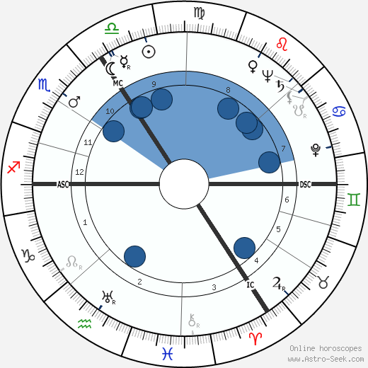 Peter Finch wikipedia, horoscope, astrology, instagram