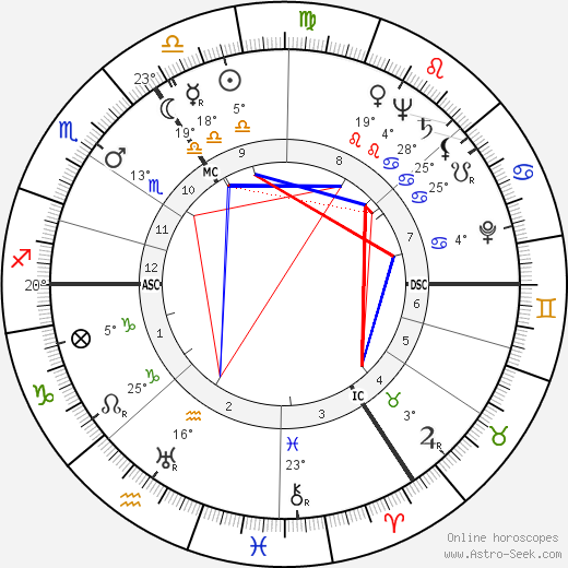 Peter Finch birth chart, biography, wikipedia 2019, 2020