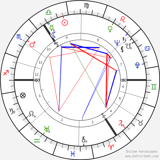Peter Finch astro natal birth chart, Peter Finch horoscope, astrology