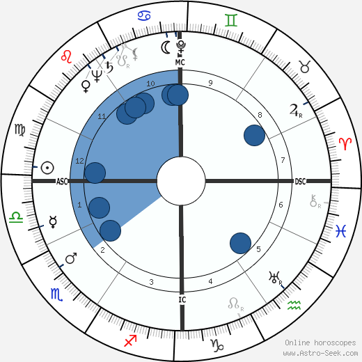 Pierre Boutang wikipedia, horoscope, astrology, instagram