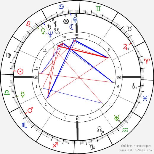 Pierre Boutang день рождения гороскоп, Pierre Boutang Натальная карта онлайн