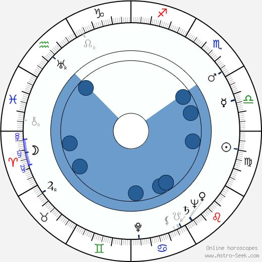 Roald Dahl wikipedia, horoscope, astrology, instagram