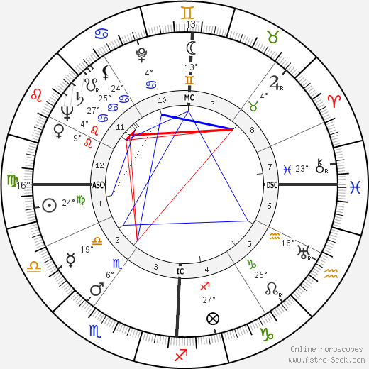 Rossano Brazzi birth chart, biography, wikipedia 2019, 2020