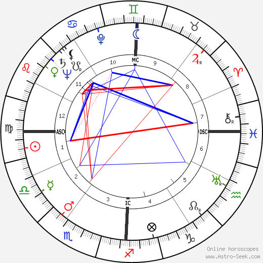 Россано Брацци Rossano Brazzi день рождения гороскоп, Rossano Brazzi Натальная карта онлайн