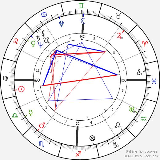 Rossano Brazzi astro natal birth chart, Rossano Brazzi horoscope, astrology