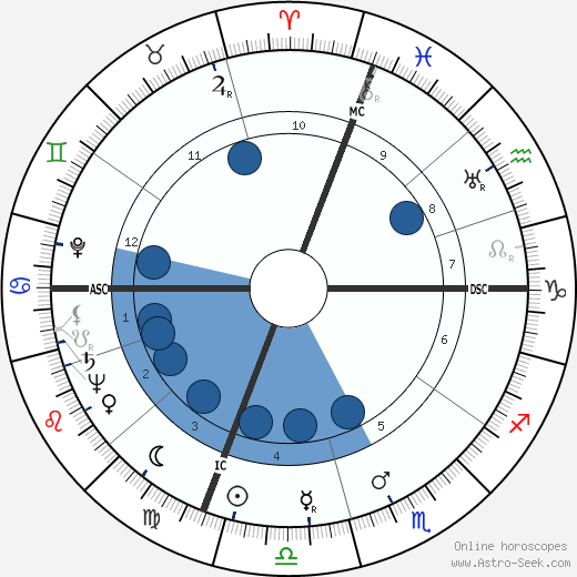 Theodore Puck wikipedia, horoscope, astrology, instagram