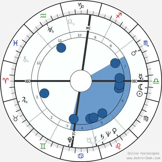 Vittorio Mussolini wikipedia, horoscope, astrology, instagram
