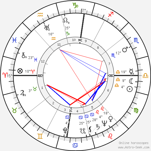Vittorio Mussolini birth chart, biography, wikipedia 2019, 2020